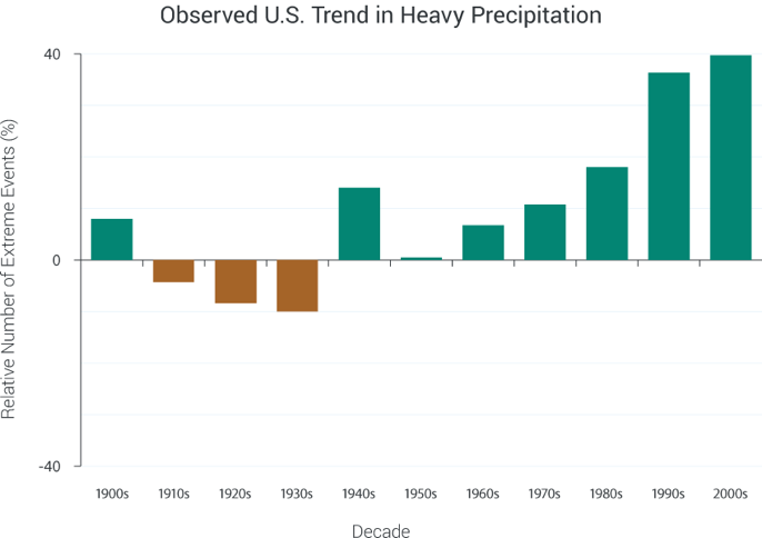 Observed U.S. Trend in Heavy Precipitation