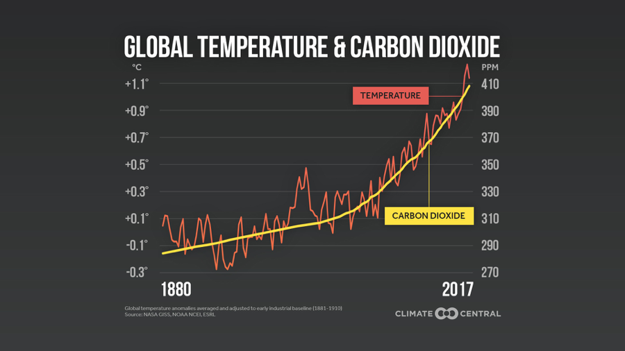 https://assets.climatecentral.org/images/uploads/gallery/2018NCA_TempCO2_UPDATED.jpg