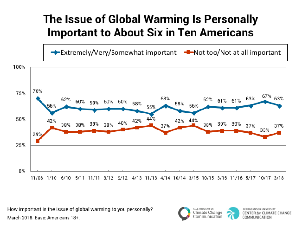 Majority Rules: American Attitudes on Climate in 7 Stats