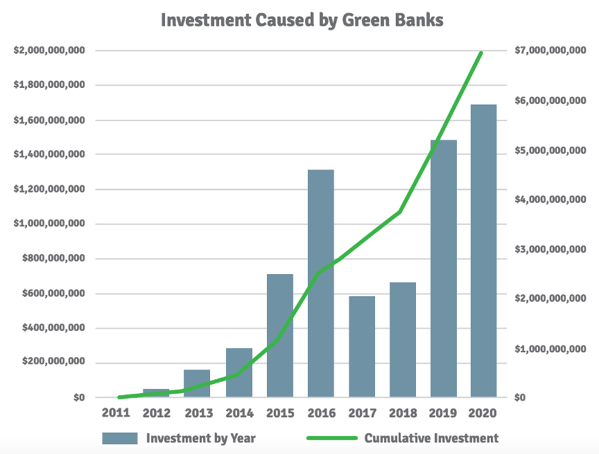 Investment cause by green banks, ascending data
