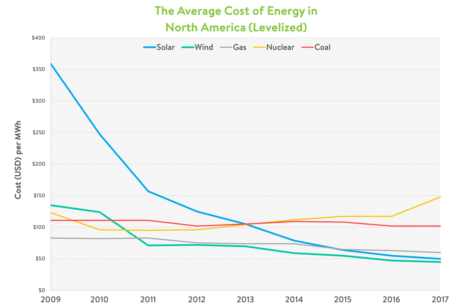average north american energy cost